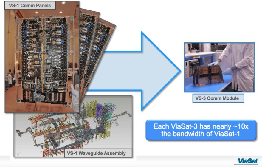 ViaSat-3 module