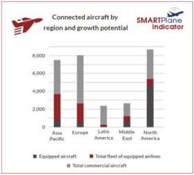 Euroconsult connected aircraft by region