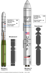 Surplus Intercontinental Ballistic Missile Motor-Based Launch Vehicles. Credit: U.S. Government Accountability Office