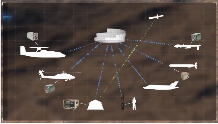 ViaSat Link 16 Communications