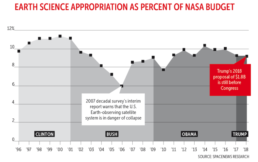 Earth Science Appropriation as percent of NASA budget