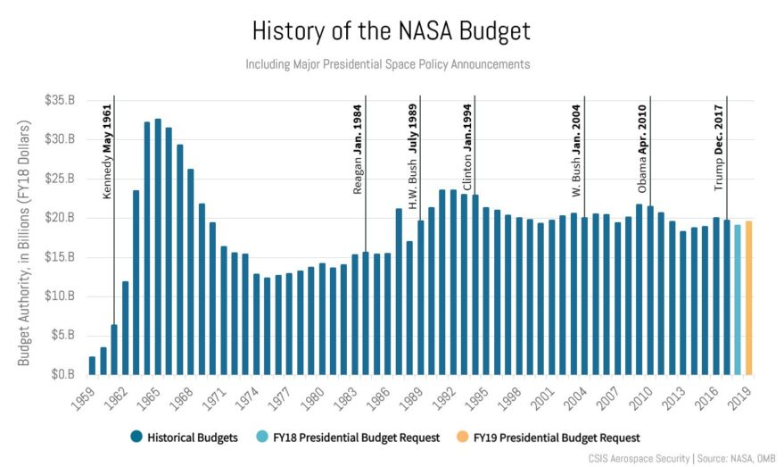 NASA's budget authority from 1959 to 2016 and the two most recent presidential budget requests. All figures are adjusted to FY2018 dollars. Credit: CSIS
