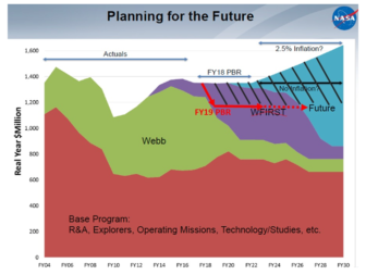 Figure 1: NASA astrophysics budget history and future planning projection from Slide 57 of the NASA Astrophysics Town Hall presentation to the American Astronomical Society meeting in January 2018. The plot has been annotated to show the drop in funding (red arrows) in the FY 2019 President's Budget Request (PBR), cancellation of WFIRST, and projected lost resources (black hash marks) during the next decade.