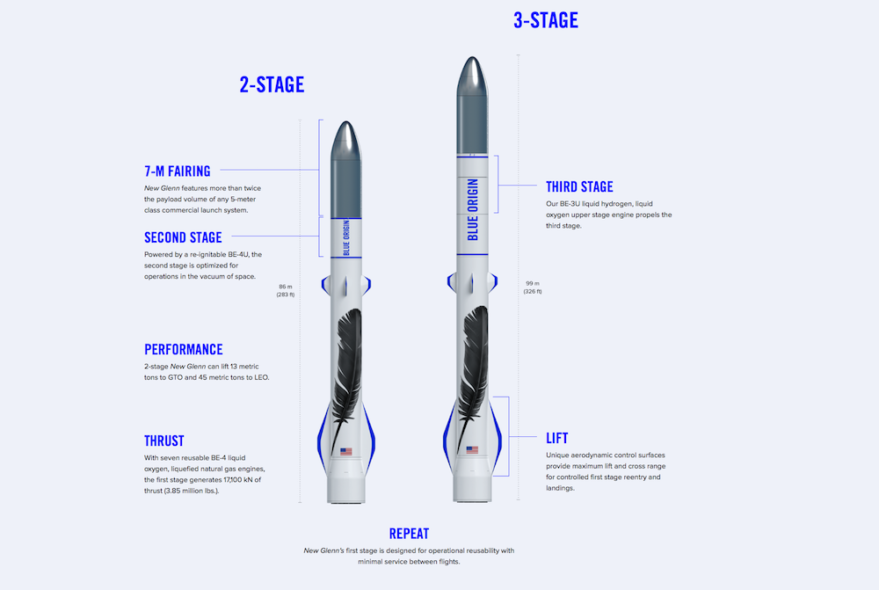 Blue Origin's website still indicated as of late March that New Glenn's second stage would be powered by a BE-4U engine. A company executive, however, said Blue switched to BE-3U around the first of the year. Credit: Blue Origin