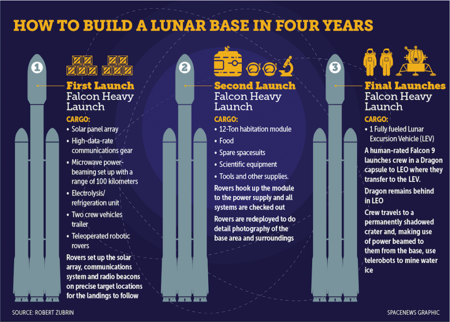 How to build a lunar base in four years