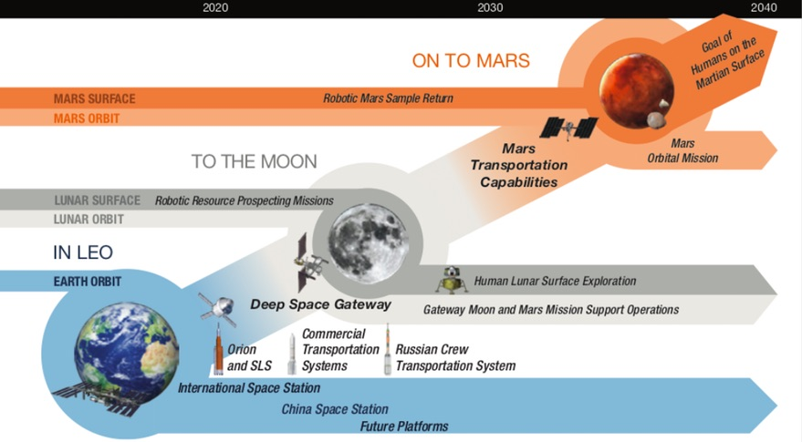 exploration roadmap
