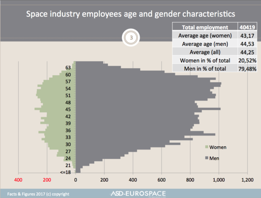 ASD Eurospace Employment Facts