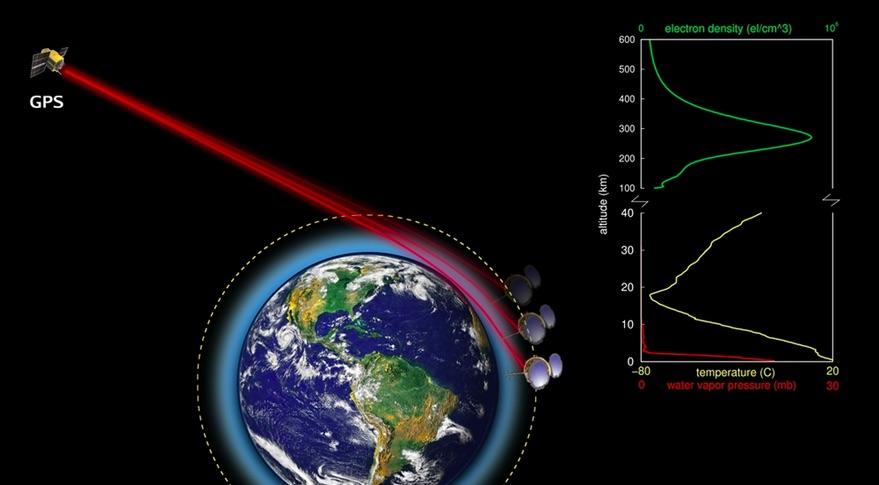 GPS radio occultation