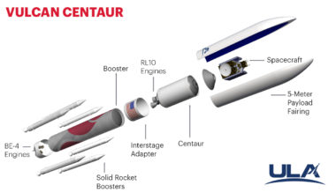 United Launch Alliance's updated diagram of the Vulcan Centaur finally reflects what many saw as a foregone conclusion: the main stage will be powered by Blue Origin's BE-4 engine.