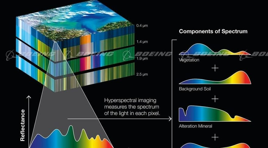 Startup HySpecIQ ordered awarded a contract in 2014 to Boeing to build its hyperspectral imaging satellites. HySpecIQ then halted work on its constellation due to a decline in energy prices. This image depicts the output of a hyperspectral sensor, which gathers information on light reflected in every pixel. Credit: Boeing