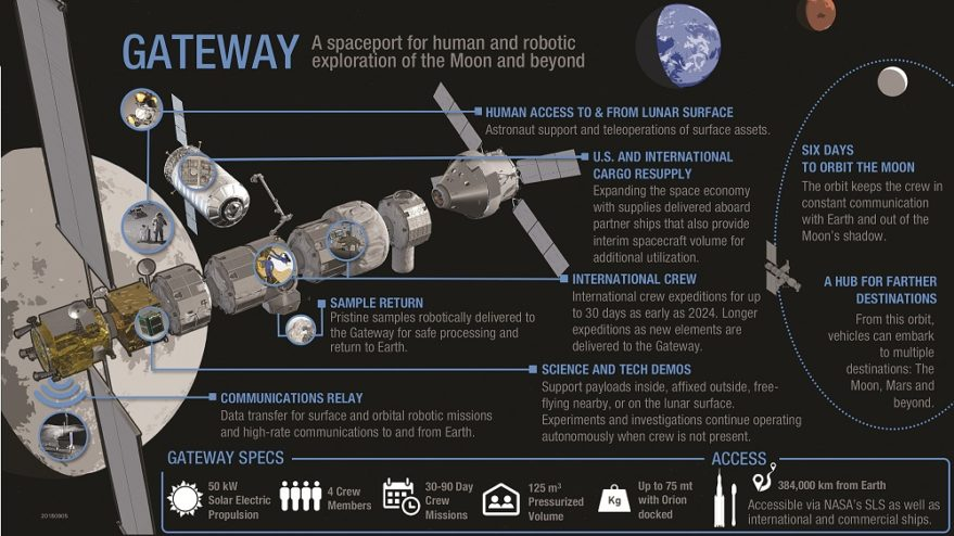 NASA officials used the infographic above to explain the Gateway proposal to the NASA Advisory Council's human exploration and operations committee during the group's Dec. 6-7 meeting at NASA Headquarters in Washington. Credit: NASA infographic