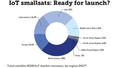 North America is expected to generate 40 percent of satellite machine-to-machine (M2M) and Internet of Things (IoT) revenue by 2027. *Includes both GEO-based and smallsat constellations. Credit: NSR
