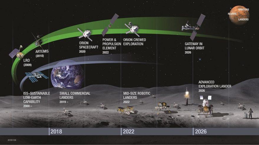 "NASA's proposed ""Path to the Lunar Surface"" builds on previous missions such as the Lunar Reconnaissance Orbiter and the ISS to set the stage for building the Gateway space station near the moon as a spaceport for robotic and human missions to the lunar surface before sending astronauts to Mars. Credit: NASA infographic"