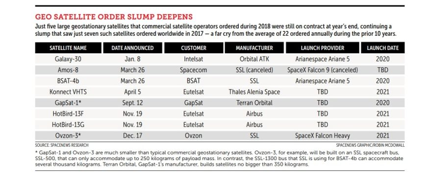 GEO Satellite Order Slump Deepens