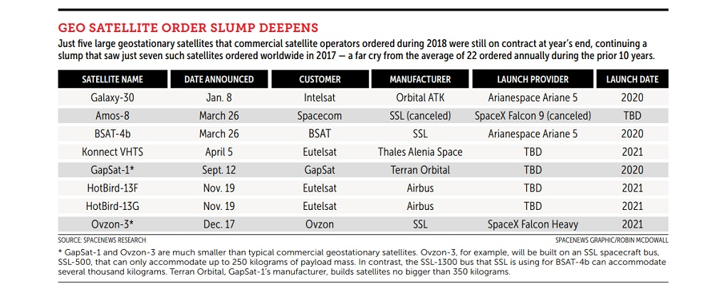 GEO satellite orders continued to underwhelm in 2018