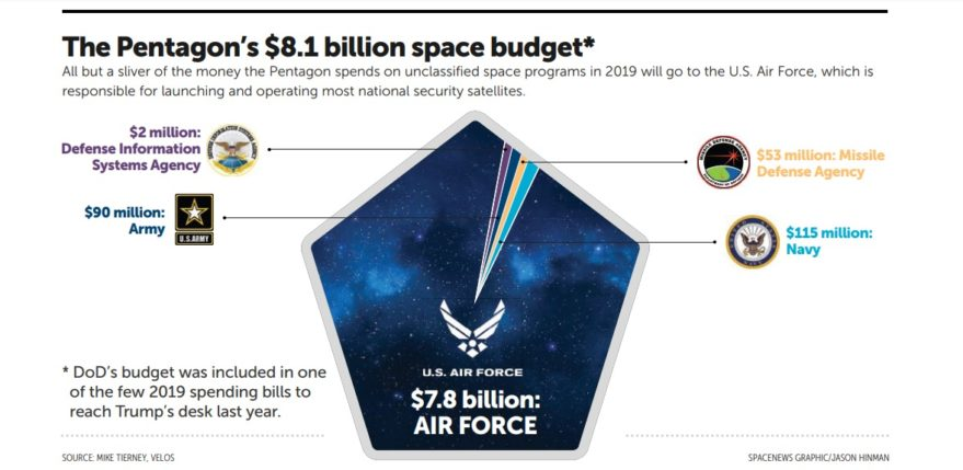 The Pentagon's $8.1 billion space budget