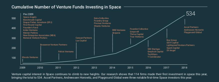 Cumulative VC investors