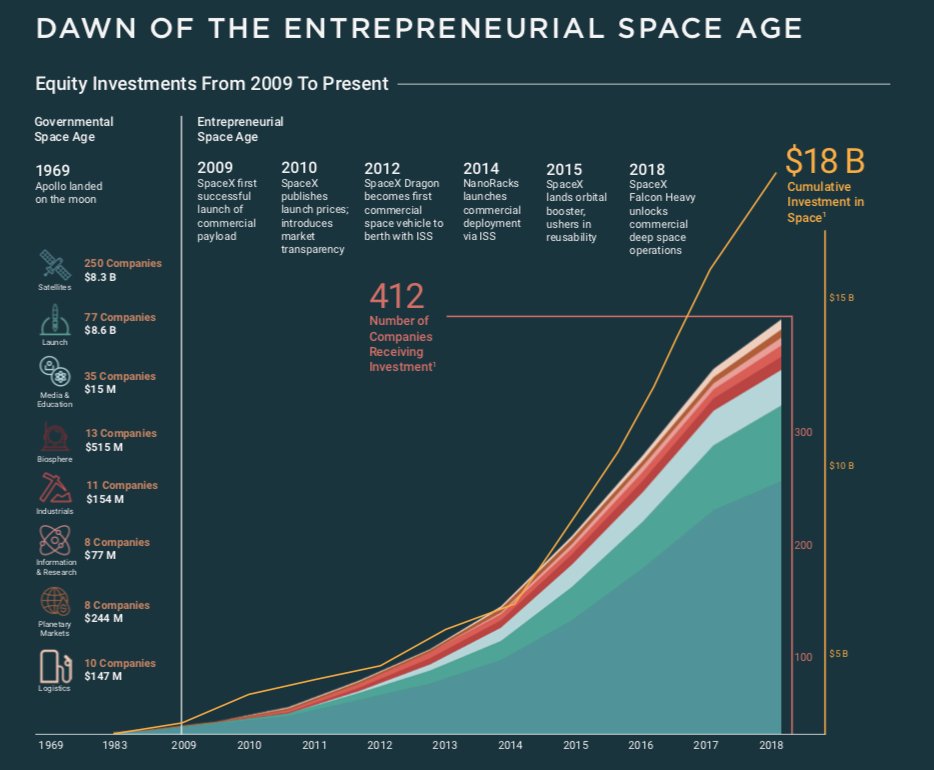 Space startup investments continued to rise in 2018 - SpaceNews com