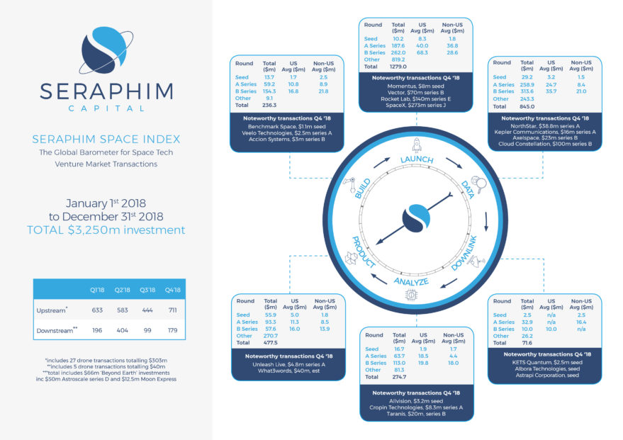 Seraphim Capital, which includes some drone companies in its research, counted $3.25 billion in space sector investments in 2018. Credit: Seraphim Capital.