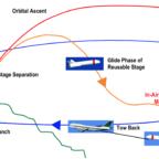 DLR FALCon reusability