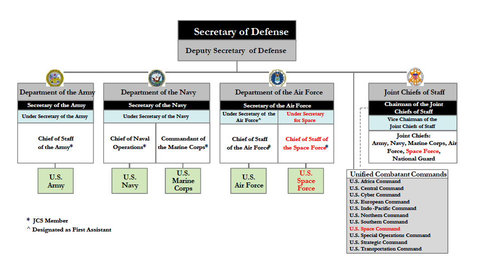 Defense Officials New Military Branch Designed For The Unique