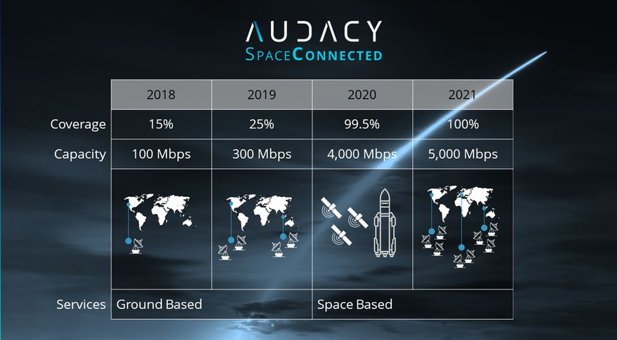 Audacy, a Silicon Valley startup, plans to begin serving customers through its ground stations as it establishes a global constellation of data relay satellites in medium Earth orbit. Credit: Audacy