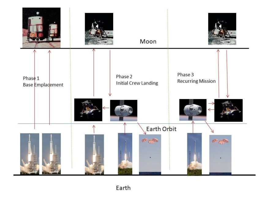 In Phase 1 of the Moon Direct program, two Falcon Heavy boosters are used to emplace base habitation modules and other cargo on the moon. In Phase 2, one Falcon Heavy and one Falcon 9 are used to deliver the crew to the moon in a fueled Lunar Excursion Vehicle (LEV). In Phase 3, only one Falcon 9 is used to deliver the crew to orbit and refuel the LEV. The crew then flies to the moon in the LEV, which refuels at the lunar base. Credit: Robert Zubrin