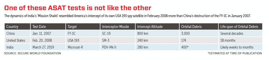 ASAT comparison graphic