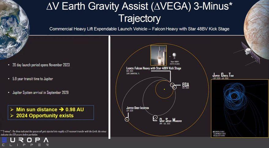 Europa Clipper Delta VEGA trajectory