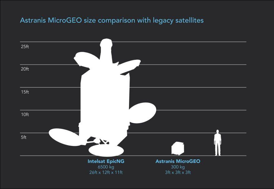 L'approche d'Astranis en matière de télécommunications géostationnaires utilise un engin spatial représentant moins de cinq pour cent de la masse d'un satellite Intelsat EpicNG. Crédit: Astranis
