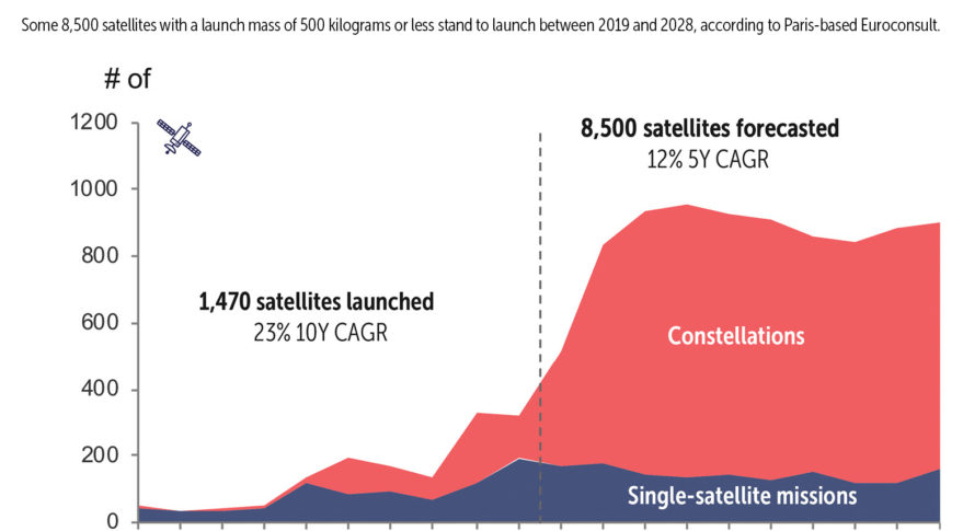 Analysis | Are smallsats entering the maturity stage?