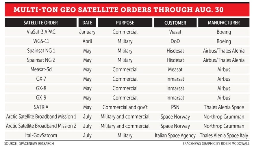 Multi-ton GEO satellite orders