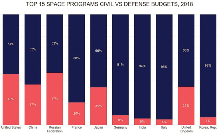 https://spacenews.com/wp-content/uploads/2019/10/10.-Civil-vs-Defense-ratios-768x484.jpg