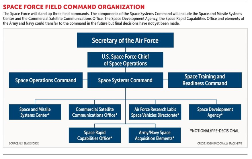 U S Space Force Creates Acquisition Command To Build Culture Of Innovation Spacenews