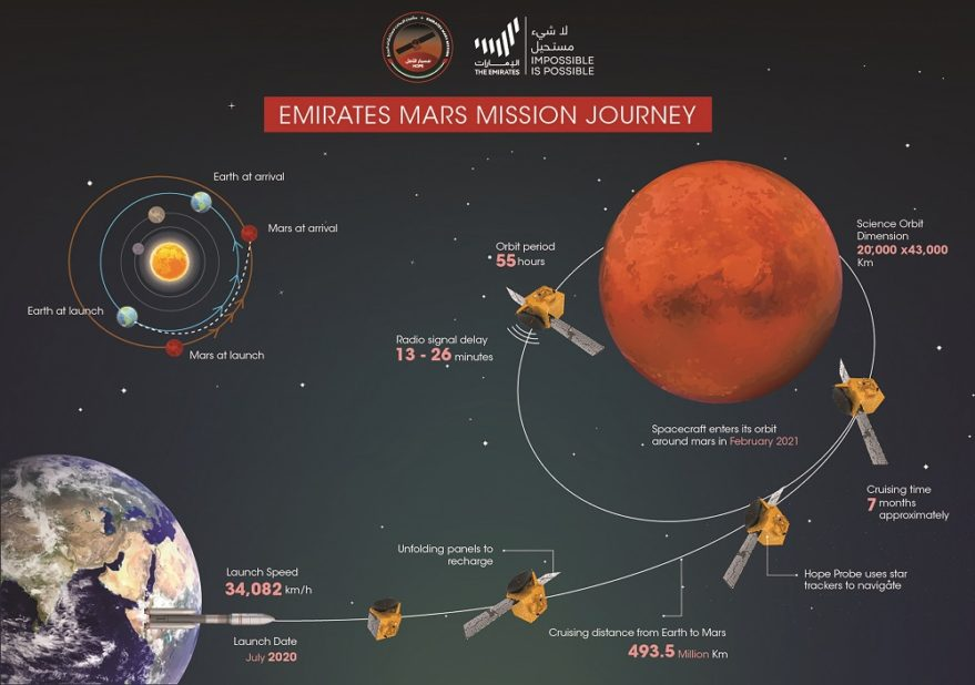 UAE Mars Hope probe launch delayed to Friday on adverse weather
