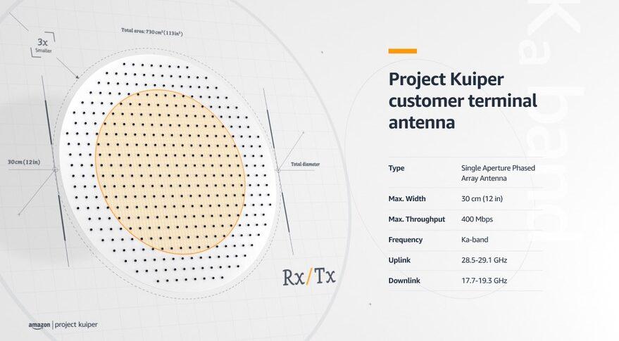 Kuiper antenna