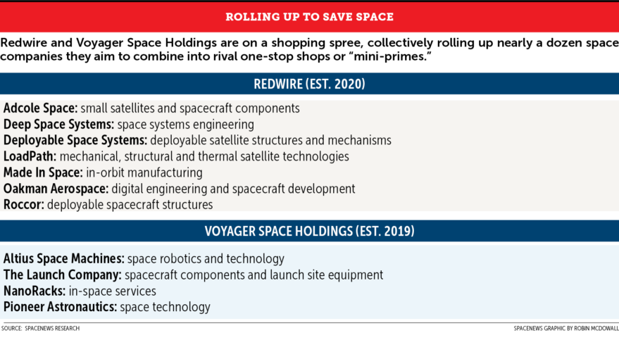 - ROLLING UP SPACE web graphic 879x483 - Space M&A boom appears right on time