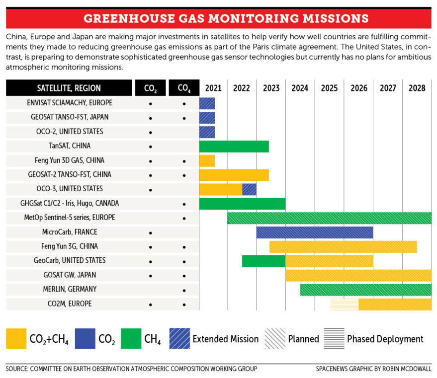Graphic greenhuse gas monitoring missions