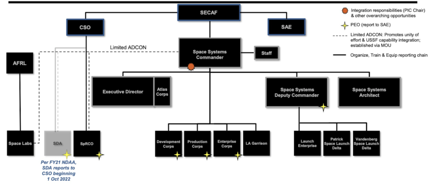 - Screen Shot 2021 04 07 at 3 - Space Force to establish a new command to oversee technology development and acquisition