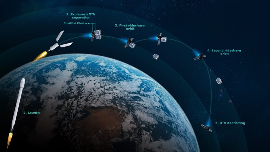 - EXOLAUNCH Reliant Flight Profile 879x494 - Space Tugs as a Service: In-orbit service providers are bracing for consolidation
